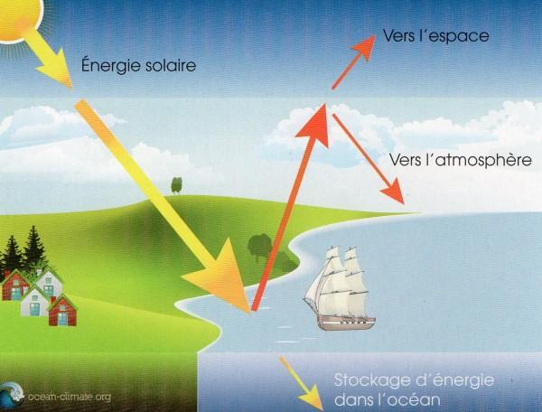 Situation avant le développement industriel - source : ocean-climate.org