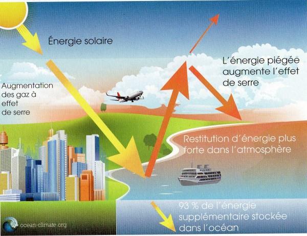 Situation actuelle - augmentation de l'effet de serre - source : ocean-climate.org