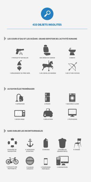 objets_insolites_fr